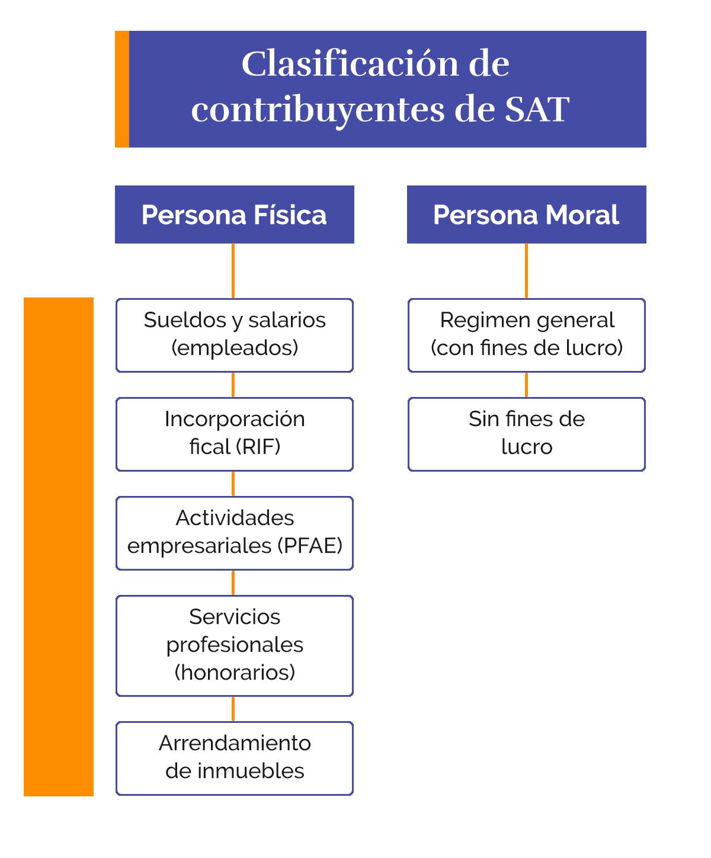 Clasificacion-regimen-fiscal